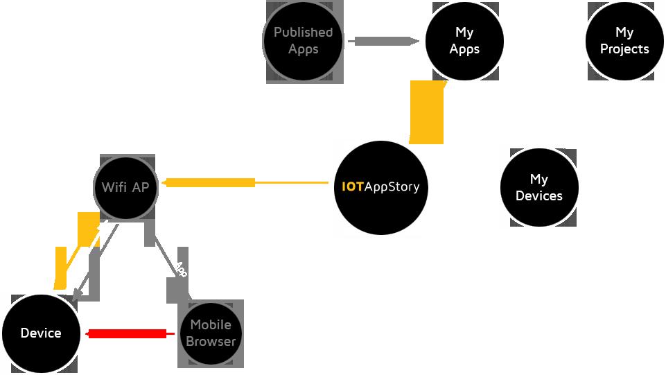 IOTAppStory.com Flowchart